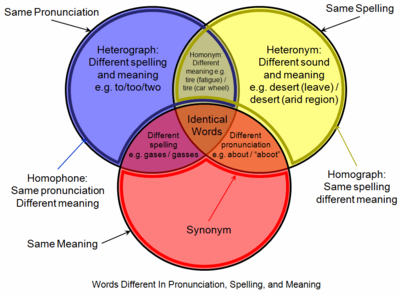 words different pronunciation spelling meaning